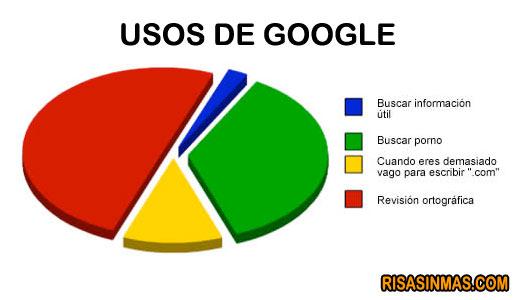 Usos de Google