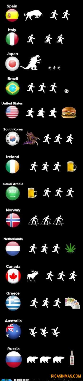 Estereotipos de países