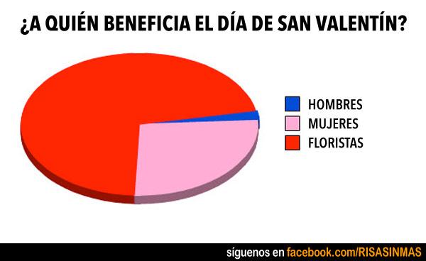 ¿A quién beneficia el día de San Valentín?