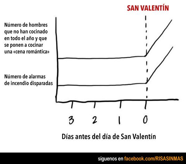 Cenas románticas en San Valentín