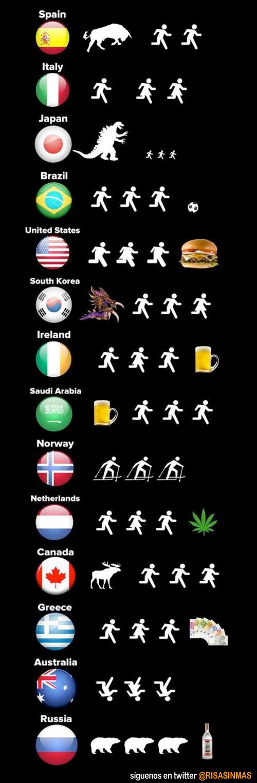 Qué nos persigue según el país