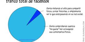 Tráfico total de Facebook