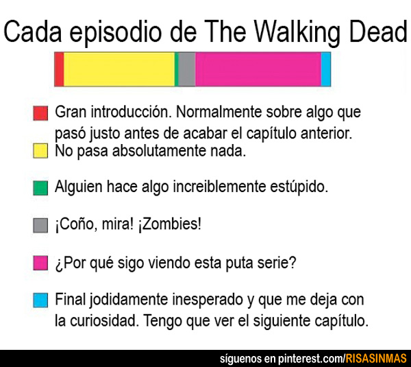 Cada episodio de The Walking Dead