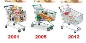 Evolución del precio de la compra