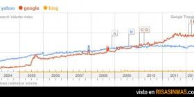 2009 fue un gran año para Bing