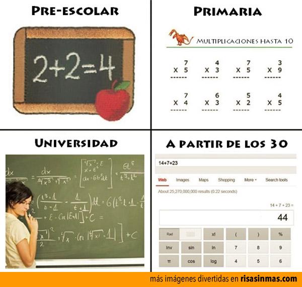 Evolución de las matemáticas