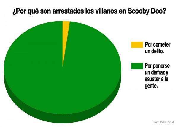 ¿Por qué son arrestados los villanos en Scooby Doo?