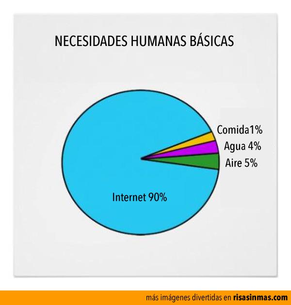 Necesidades humanas básicas