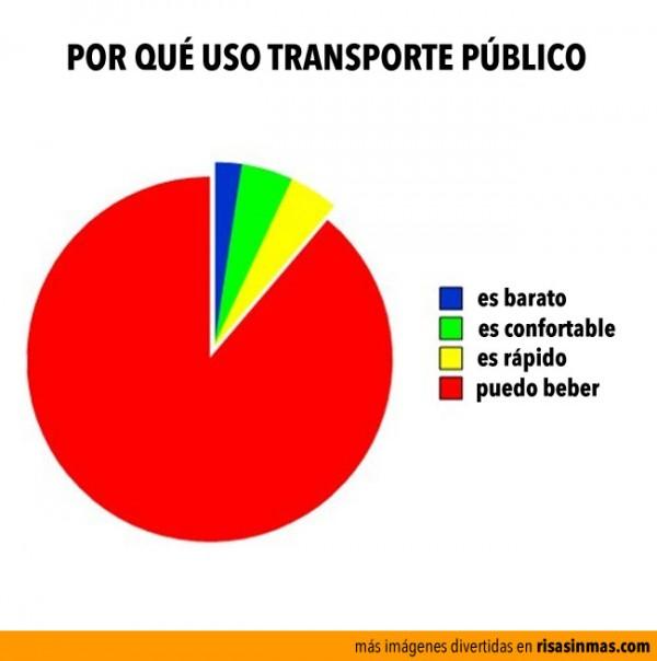Por qué uso transporte público