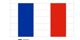 Razones por las que te gusta Francia