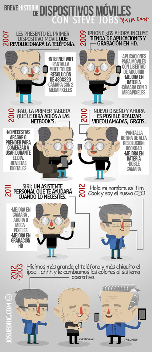 La historia de Apple y sus dispositivos móviles
