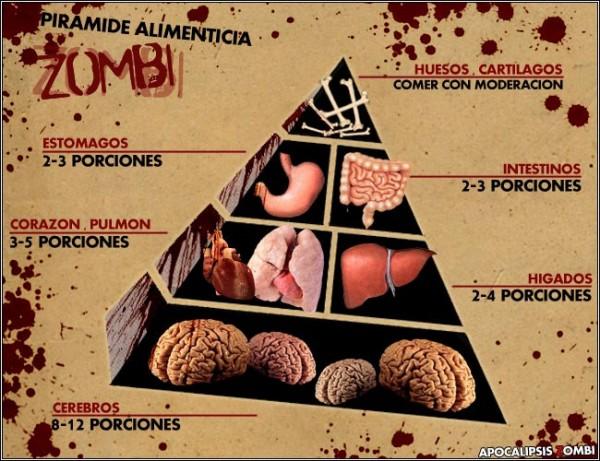 Pirámide alimenticia Zombie
