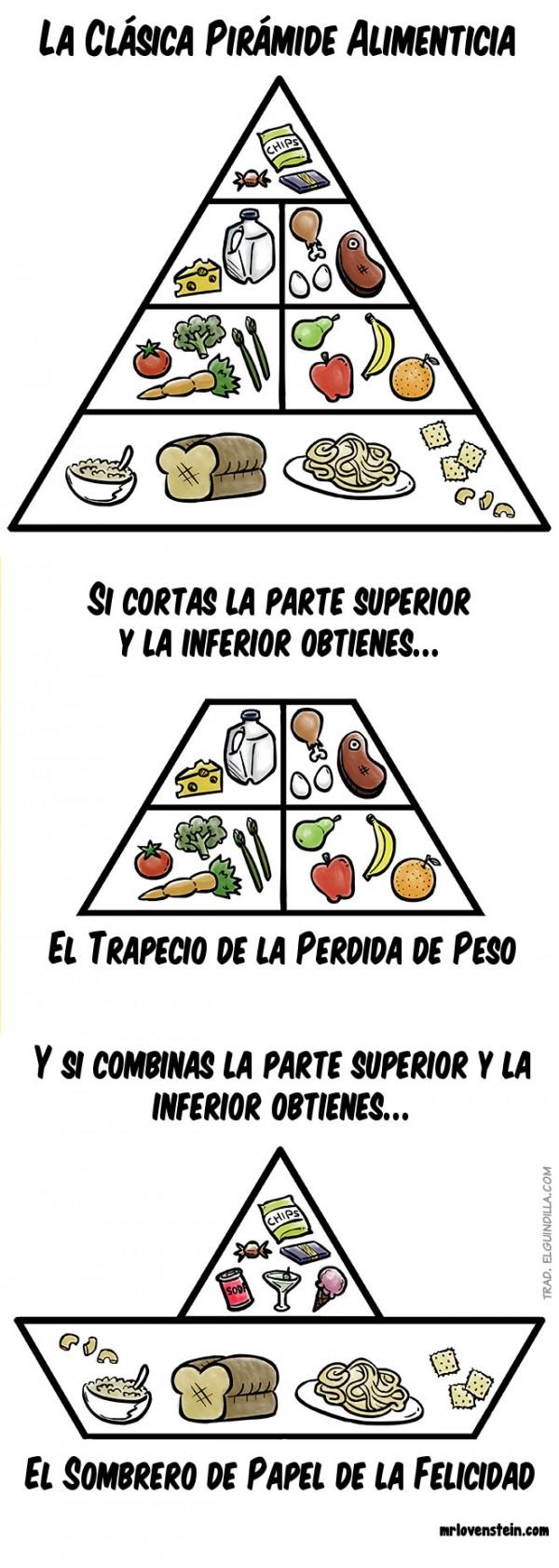 Versiones de la pirámide alimentaria