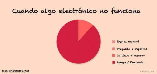 Cuando algo electrónico no funciona