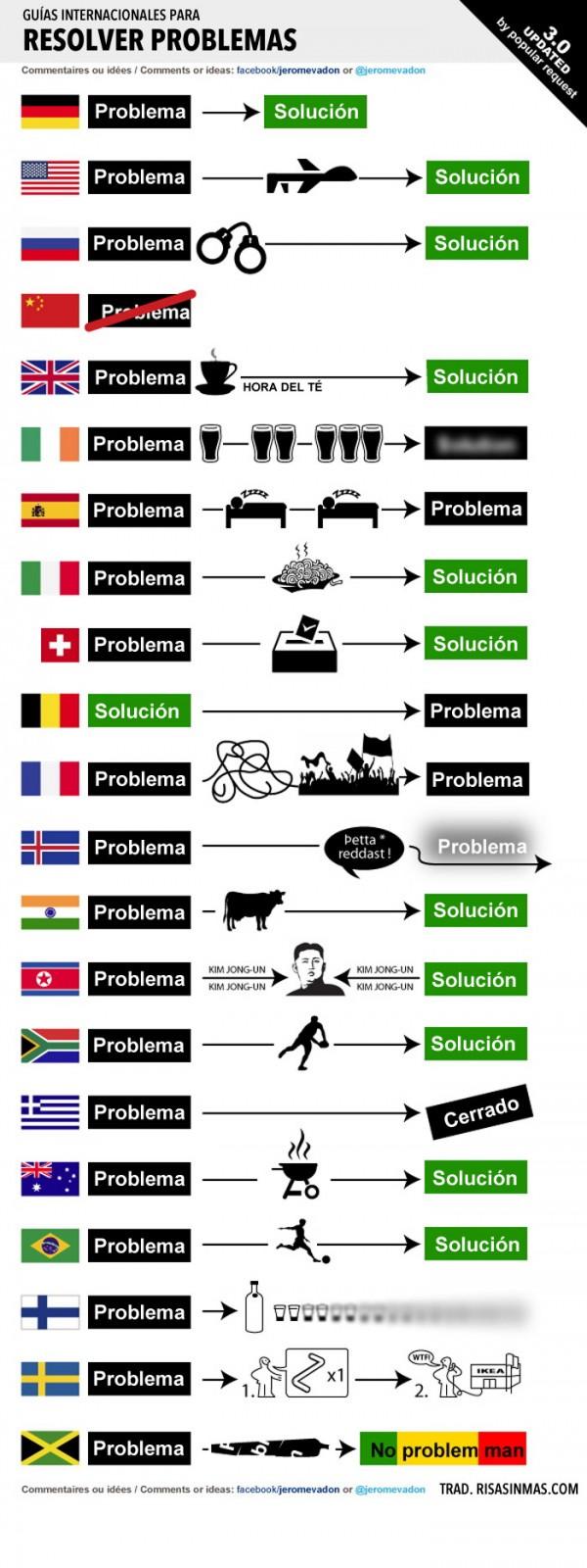 Guías internacionales para resolver problemas