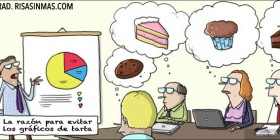 La razón para evitar los gráficos de tarta