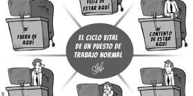 El ciclo normal de un puesto de trabajo