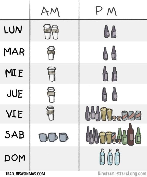 Lo que bebemos durante la semana