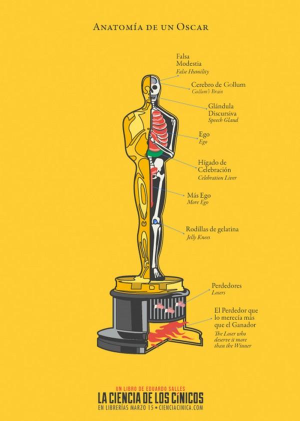 Anatomía de un Oscar