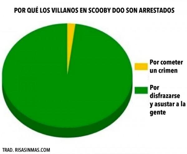 Los villanos de Scooby Doo