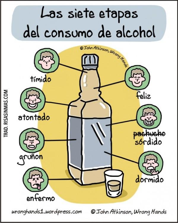 Las siete etapas del consumo de alcohol