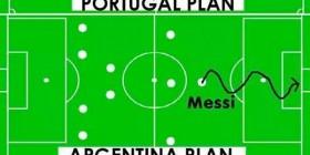 Planes de algunas selecciones en el Mundial 2014