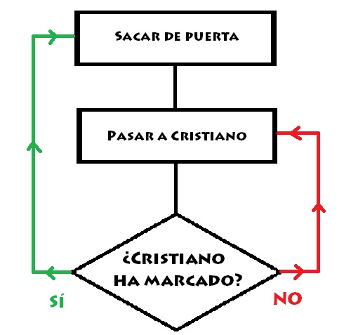 Así es estrategia del equipo de fútbol de Portugal