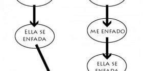 Diagrama de flujo discusión de pareja