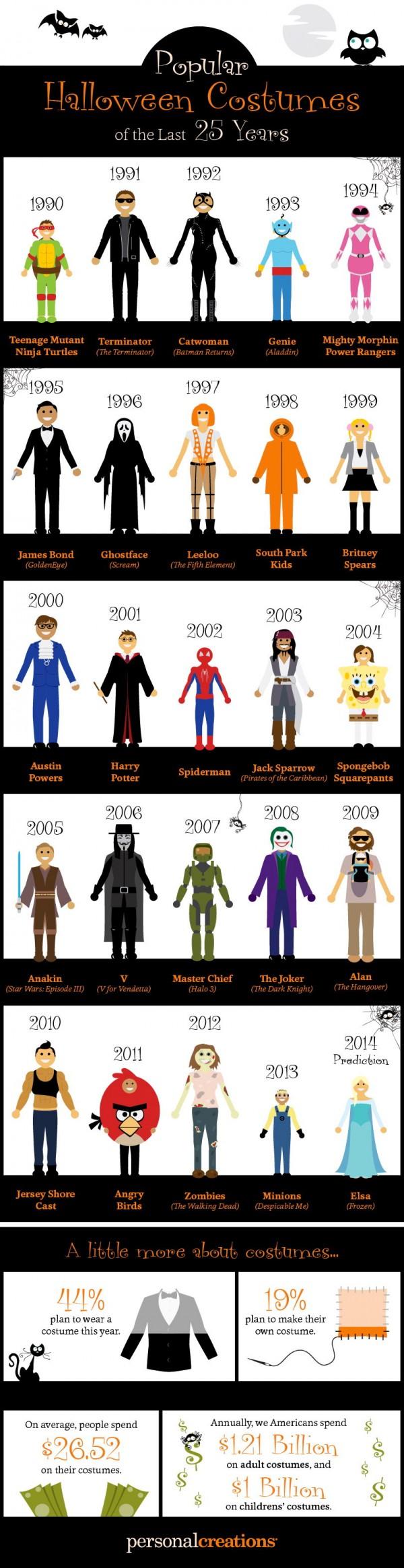 Los disfraces para halloween más populares