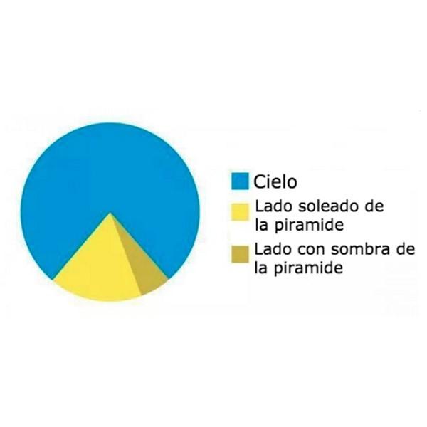 El diagrama de la pirámide