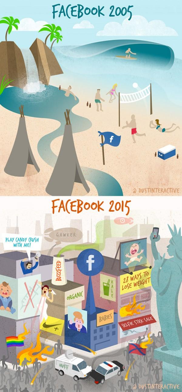 Facebook 2005 - 2015