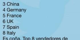 Top 8 vendedores de armas del mundo